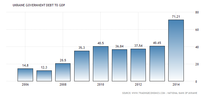 ukraine-government-debt-to-gdp