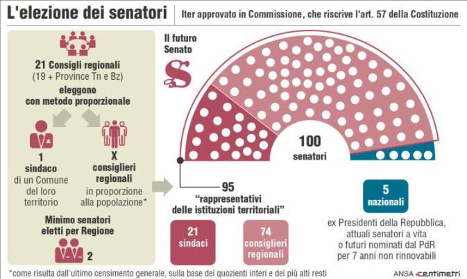 1460528564161-jpg-la_riforma_del_senato_e_legge__scoppiano_le_polemiche__a_ottobre_nuovo_referendum