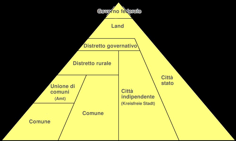 organi_amministrativi_locali_germania