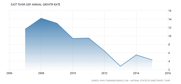 east-timor-gdp-growth-annual