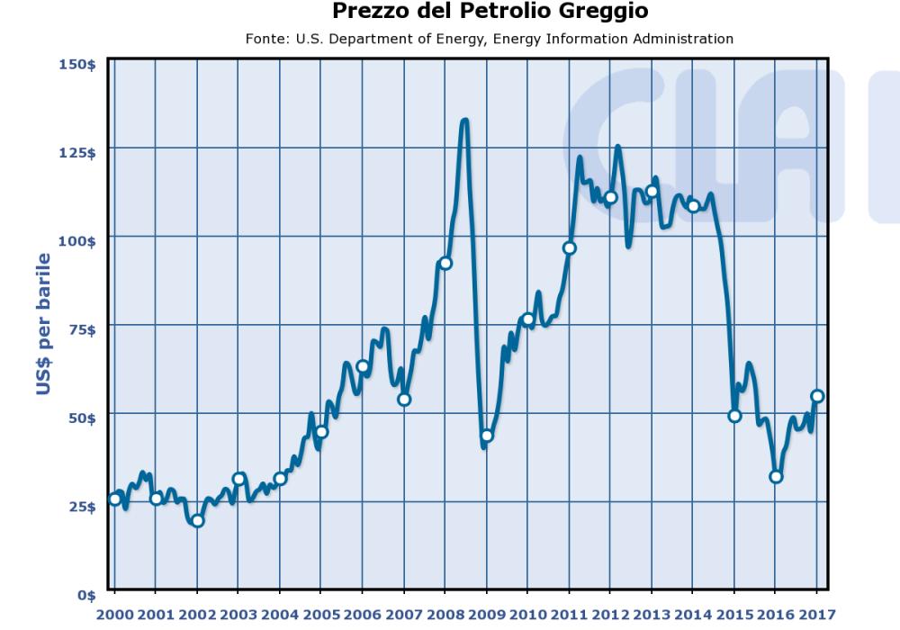 """""""Prezzo del Petrolio Greggio"""".png"""