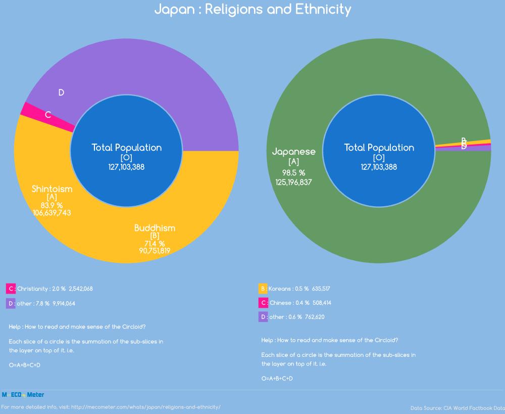 religions-and-ethnicity