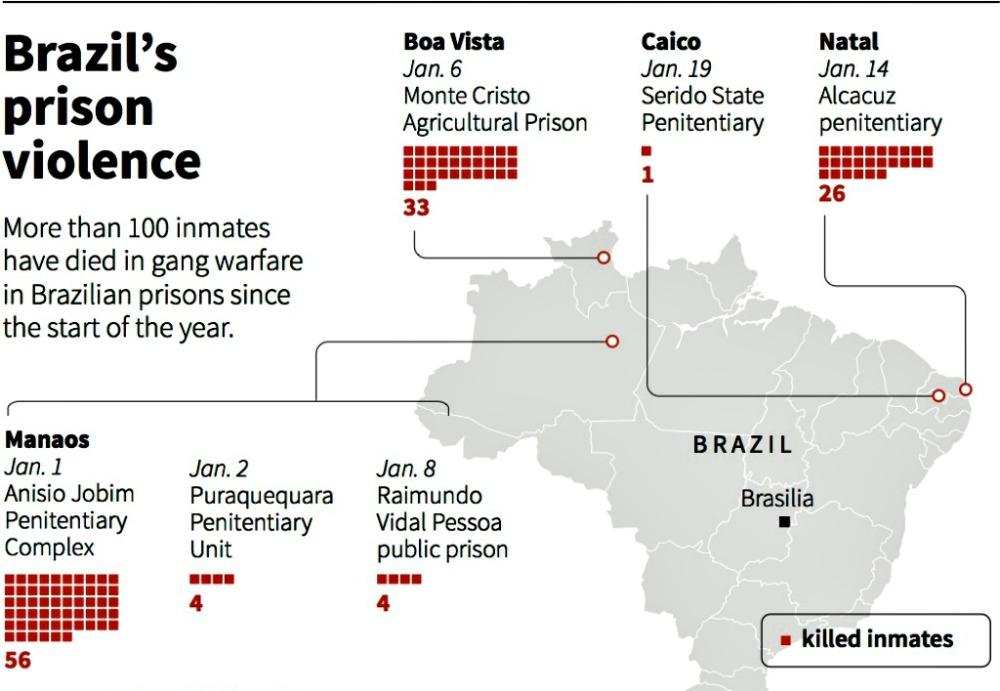 rivolta-carceri-brasiliane
