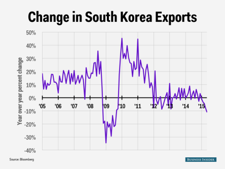 south-korea-export-change-chart