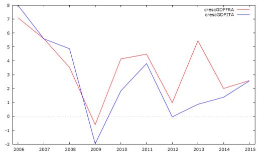 crescita GDP italia e Francia