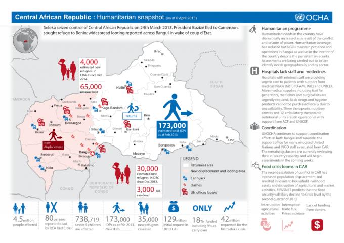 145039-Central African Republic Humanitarian snapshot